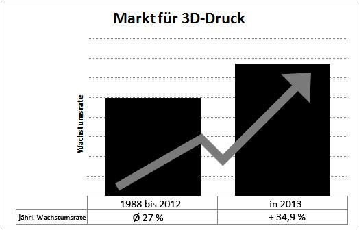 wachstumsrate 3d druckmarkt